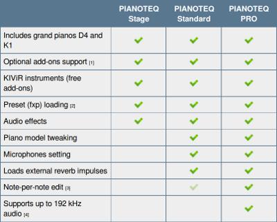 pianoteq-varianten