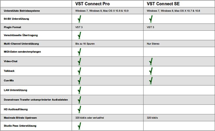 steinberg-vst-connect-tabelle